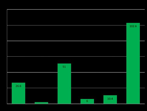 Block graph 2