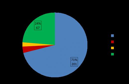 Total Traffic survey